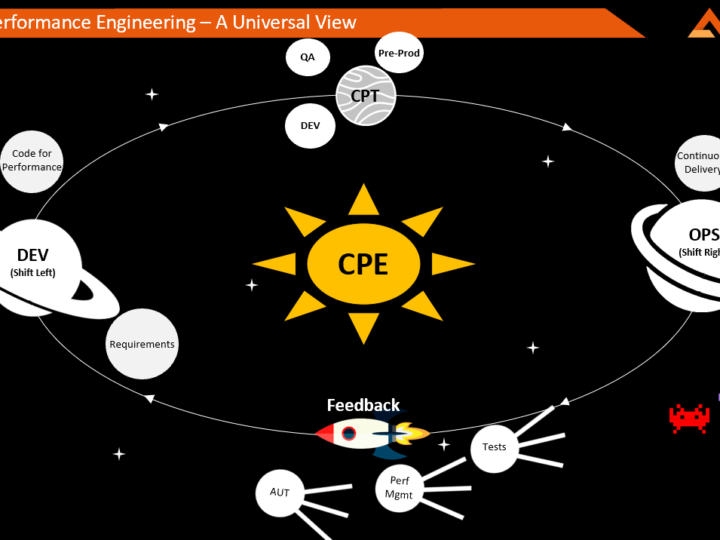 CPE: The Grand Unified Theory of Performance